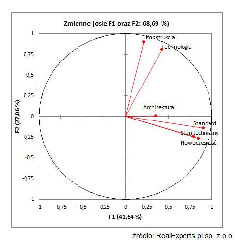 Zmienne (osie F1 oraz F2: 68,89 %)