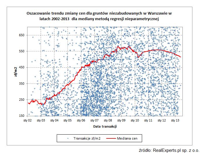 Oszacowanie trendu zmiany cen dla gruntów niezabudowanych w Warszawie w latach 2002-2013 dla mediany metodą regresji nieparametrycznej