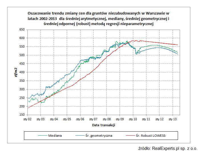 Oszacowanie trendu zmiany cen dla gruntów niezabudowanych w Warszawie w latach 2002-2013 dla średniej arytmetycznej, mediany, średniej geometrycznej i średniej odpornej (robust) metodą regresji nieparametrycznej