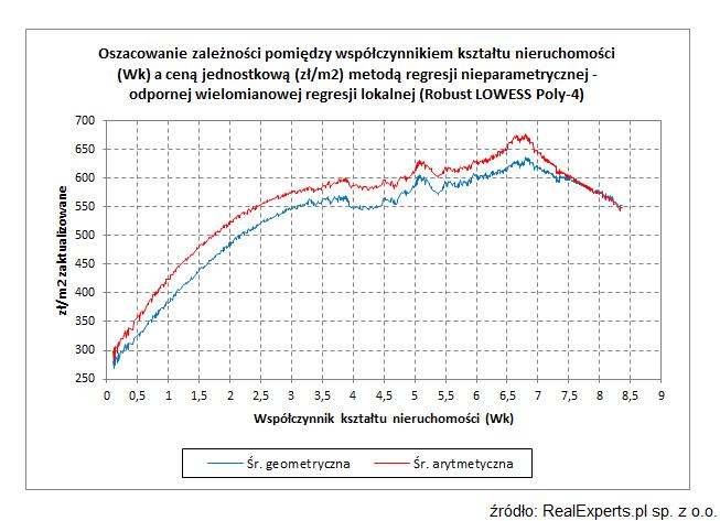 Oszacowanie zależności pomiędzy współczynnikiem kształtu nieruchomości (Wk) a ceną jednostkową (zł/m2) metodą regresji nieparametrycznej - odpornej wielomianowej regresji lokalnej (Robust LOWESS Poly-4)