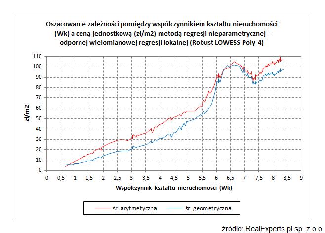 Oszacowanie zależności pomiędzy współczynnikiem kształtu nieruchomości (Wk) a ceną jednostkową (zł/m2) metodą regresji nieparametrycznej - odpornej wielomianowej (Robust LOWESS Poly-4)