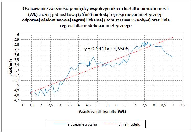 Oszacowanie zależności pomiędzy współczynnikiem kształtu nieruchomości (Wk) a ceną jednostkową (zł/m2) metodą regresji nieparametrycznej - odpornej wielomianowej regresji lokalnej (Robust LOWESS Poly-4) oraz linia regresji dla modelu parametrycznego