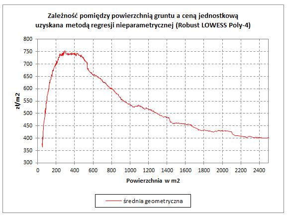 Zależność pomiędzy powierzchnią gruntu a ceną jednostkową uzyskana metodą regresji nieparametrycznej (Robust LOWESS Poly-4)