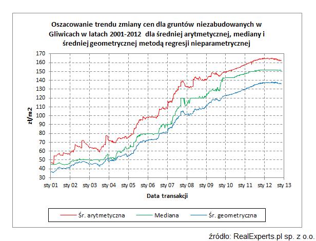 Oszacowanie trendu zmiany cen dla gruntów niezabudowanych w Gliwicach w latach 2001-2012 dla średniej arytmetycznej, mediany i średniej geometrycznej metodą regresji nieparametrycznej