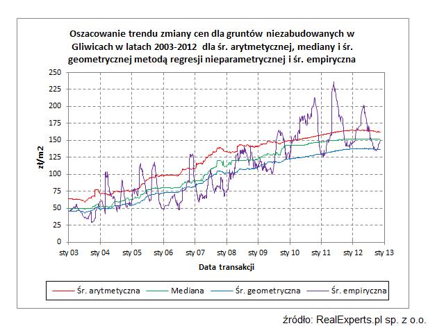 Oszacowanie trendu zmiany cen dla gruntów niezabudowanych w Gliwicach w latach 2003-2012 dla średniej arytmetycznej, mediany i średniej geometrycznej metodą regresji nieparametrycznej i średnia empiryczna