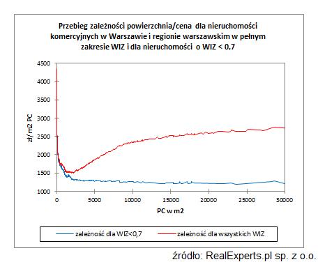 Przebieg zależności powierzchnia/cena dla nieruchomości komercyjnych w Warszawie i regionie warszawskim w pełnym zakresie WIZ i dla nieruchomości o WIZ<0,7