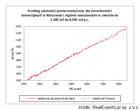Przebieg zależności powierzchnia/cena dla nieruchomości komercyjnych w Warszawie i regionie warszawskim w zakresie od 2.200 m2 do 8.500 m2 p.c.