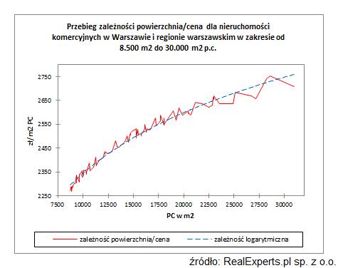 Przebieg zależności powierzchnia/cena dla nieruchomości komercyjnych w Warszawie i regionie warszawskim w zakresie od 8.500 m2 do 30.000 m2 p.c.