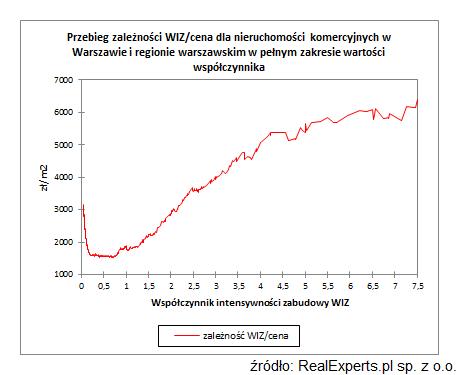 Przebieg zależności WIZ/cena dla nieruchomości komercyjnych w Warszawie i regionie warszawskim w pełnym zakresie wartości współczynnika