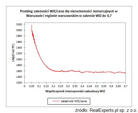Przebieg zależności WIZ/cena dla nieruchomości komercyjnych w Warszawie i regionie warszawskim w pełnym zakresie WIZ do 0,7