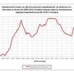 Współczynnik zmiany cen dla nieruchomości zabudowanych na obszarze m.st. Warszawy w okresie lat 2006-2014