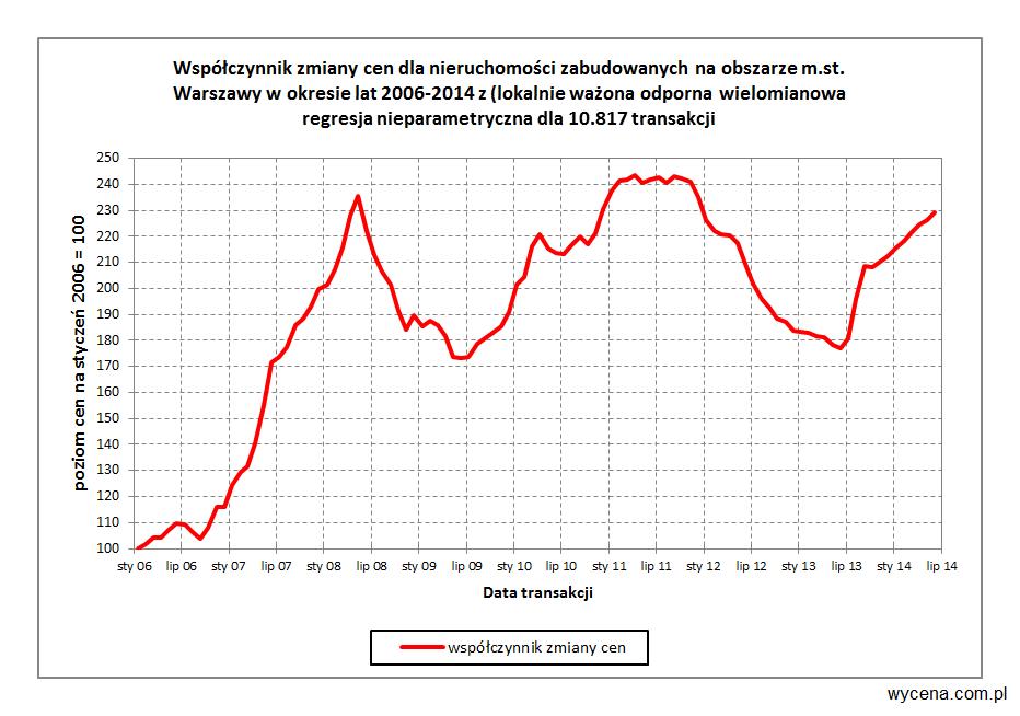 Współczynnik zmiany cen dla nieruchomości zabudowanych na obszarze m.st. Warszawy w okresie lat 2006-2014 (lokalnie ważona odporna wielomianowa regresja nieparametryczna dla 10.817 transakcji)