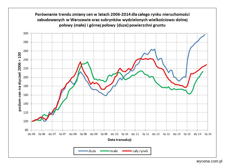 Porównanie trendu zmiany cen w latach 2006-2014 dla całego rynku nieruchomości zabudowanych w Warszawie oraz subrynków wydzielonych wielkościowo: dolnej połowy (małe) i górnej połowy (duże) powierzchnie gruntu