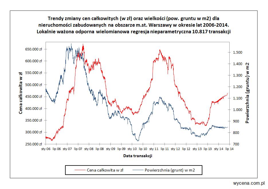 Trendy zmiany cen całkowitych (w zł) oraz wielkości (pow. gruntów w m2) dla nieruchomości zabudowanych na obszarze m. st. Warszawa w okresie lat 2006-2014. Lokalnie ważona odporna wielomianowa regresja nieparametryczna 10.817 transakcji