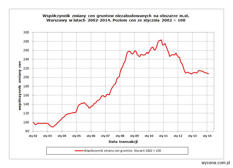 Współczynnik zmiany cen gruntów niezabudowanych na obszarze m.st. Warszawy w latach 2002-2014. Poziom cen ze stycznia 2002 = 100