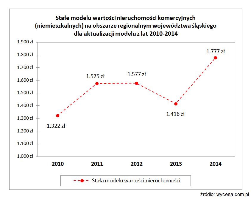 Stałe modelu wartości nieruchomości komercyjnych (niemieszkalnych) na obszarze regionalnym województwa śląskiego dla aktualizacji modelu z lat 2010-2014