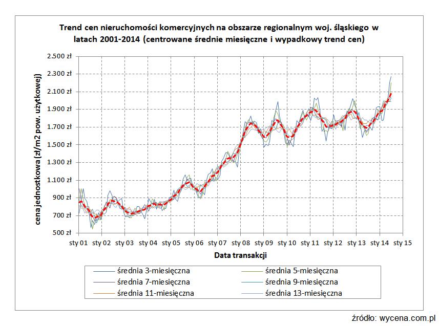 Trend cen nieruchomości komercyjnych na obszarze regionalnym woj. śląskiego w latach 2001-2014 (centrowane średnie miesięczne i wypadkowy trend cen)