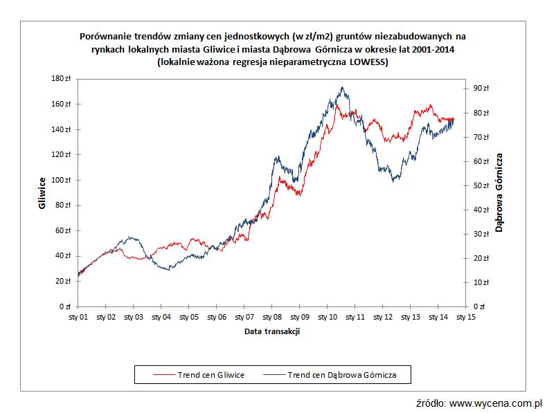 Porównanie trendów zmiany cen jednostkowych (w zł/m2) gruntów niezbudowanych na rynkach lokalnych miasta Gliwice i miasta Dąbrowa Górnicza w okresie lat 2001-2014 (lokalnie ważona regresja nieparametryczna LOWESS)