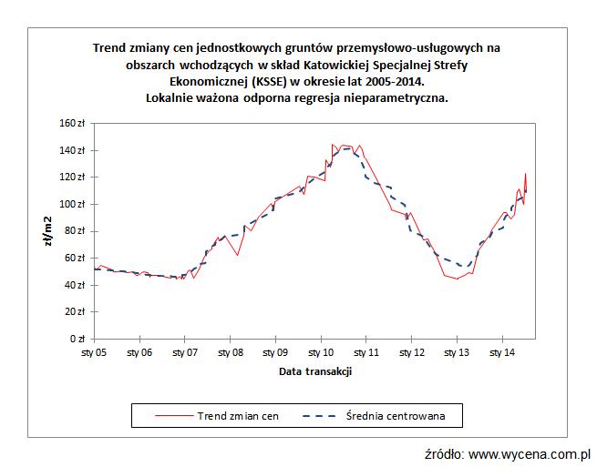 Trend zmiany cen jednostkowych gruntów przemysłowo-usługowych na obszarach wchodzących w skład Katowickiej Specjalnej Strefy Ekonomicznej (KSSE) w okresie lat 2005-2014. Lokalnie ważona odporna regresja nieparametryczna.