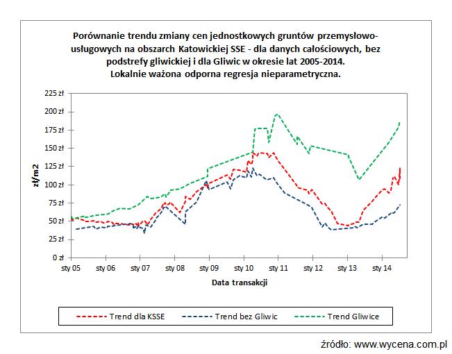 Porównanie trendu zmiany cen jednostkowych gruntów przemysłowo-usługowych na obszarach Katowickiej Specjalnej Strefy Ekonomicznej (KSSE) - dla danych całościowych, bez podstrefy gliwickiej i dla Gliwic w okresie lat 2005-2014. Lokalnie ważona odporna regresja nieparametryczna.
