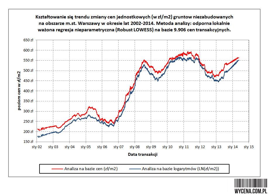 Kształtowanie się trendu zmiany cen jednostkowych (zł/m2) gruntów niezabudowanych na obszarze m. st. Warszawy w okresie lat 2002-2014. Metoda analizy: odporna lokalnie ważona regresja nieparametryczna (Robust LOWESS) na bazie 9.906 cen transakcyjnych