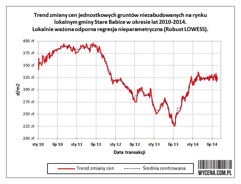 Trend zmiany cen jednostkowych gruntów niezabudowanych na rynku lokalnym gminy Stare Babice w okresie 2010-2014. Lokalnie ważona odporna regresja nieparametryczna (Robust LOWESS)
