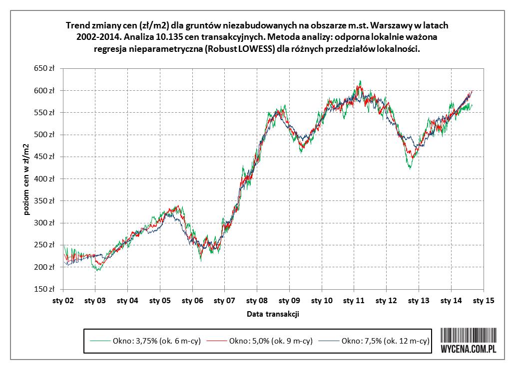 Trend zmiany cen (zł/m2) dla gruntów niezabudowanych na obszarze m. st. Warszawy w latach 2002-2014. Analiza 10.135 cen transakcyjnych. Metoda analizy: odporna lokalnie ważona regresja nieparametryczna (Robust LOWESS) dla różnych przedziałów lokalności