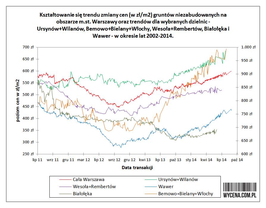 Kształtowanie się trendu zmiany ceny (w zł/m2) gruntów niezabudowanych na obszarze m.st. Warszawy oraz trendów dla wybranych dzielnic - Ursynów+Wilanów, Bemowo+Bielany+Włochy, Wesoła+Rembertów, Białołęka i Wawer w okresie lat 2002-2014