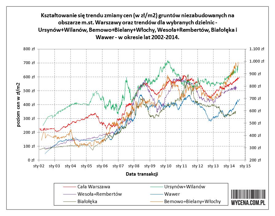 Analiza porównawcza trendu dla dzielnic (zasięg trendu). Najnowsze dane transakcyjne na koniec sierpnia 2014 r.  Najnowsze dane dotyczące transakcji kupna-sprzedaży gruntów niezabudowanych na obszarze Warszawy, pozwalają na analizę porównawczą w zakresie kształtowania się trendu zmiany cen na poziomie dzielnic.  Istotne jest zwłaszcza pytanie: czy dane na poziomie dzielnic potwierdzają wniosek ogólny o odwróceniu na przełomie lat 2012/13 trendu zmiany cen ze spadkowego na rosnący?  Analiza danych transakcyjnych wykazuje, że dane na szczeblu dzielnic potwierdzają wniosek ogólny. Zmiana trendu na rosnący nastąpiła a wszystkich obszarach Warszawy, zarówno lewobrzeżnej jak i prawobrzeżnej.  Poniżej graf przedstawiający porównanie kształtowania się trendów zmiany cen dla Warszawy jako całości oraz dla obszarów: Ursynów+Wilanów, Bemowo+Bielany+Włochy (lewy brzeg Wisły), Wesoła+Rembertów, Białołęka i Wawer (prawy brzeg Wisły).  Analiza wykazuje, że zarówno dla Warszawy jako całości, jak i dla wszystkich poszczególnych jej części nastąpiła zmiana trendu na rosnący.  Wzrosty w obszarach (liczone od dna trendu) wynoszą:   Cała Warszawa: 450->580 zł/m2 (wzrost +28%)  Wawer: 290->415 zł/m2 (wzrost +43%) Bemowo+Bielany+Włochy: 690->950 zł/m2 (wzrost +37%) Wesoła+Rembertów: 410->520 zł/m2 (wzrost +27%) Ursynów+Wilanów: 545->650 zł/m2 (wzrost +19%) Białołęka: 310->350 zł/m2 (wzrost +13%)  Tomasz Kotrasiński, MPAI Dział Analiz realexperts.pl