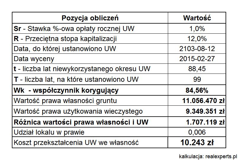 rys_3_kalkulacja_kosztu_przekształcenia_uw_własność