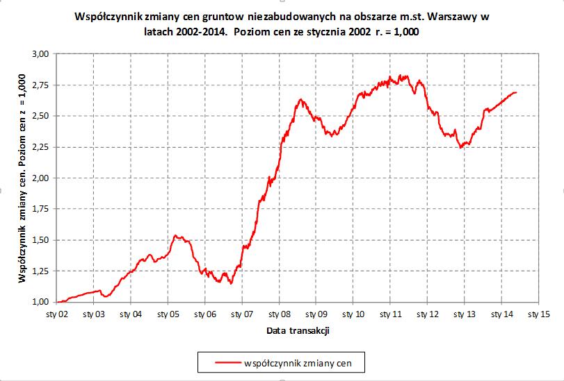 Współczynnik zmiany cen gruntów niezabudowanych na obszarze m. st. Warszawy w latach 2002-2014. Poziom cen ze stycznia 2002 r. = 1,00