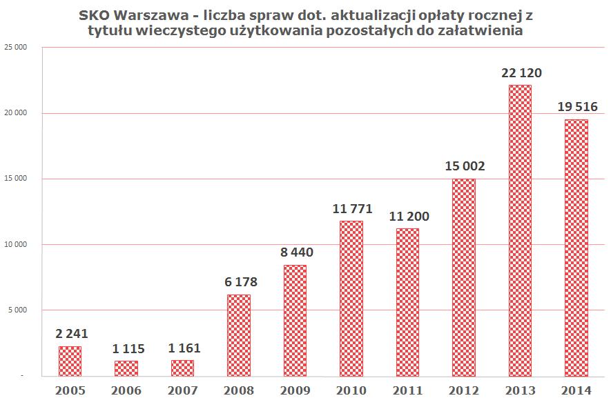 SKO Warszawa - liczba spraw dot. aktualizacji opłaty rocznej z tytułu wieczystego użytkowania pozostałych do załatwienia