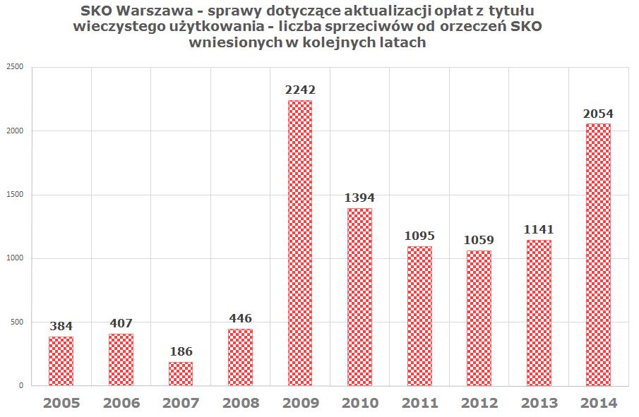 SKO Warszawa - sprawy dotyczące aktualizacji opłat z tytułu wieczystego użytkowania - liczba sprzeciwów od orzeczeń SKO wniesionych w kolejnych latach