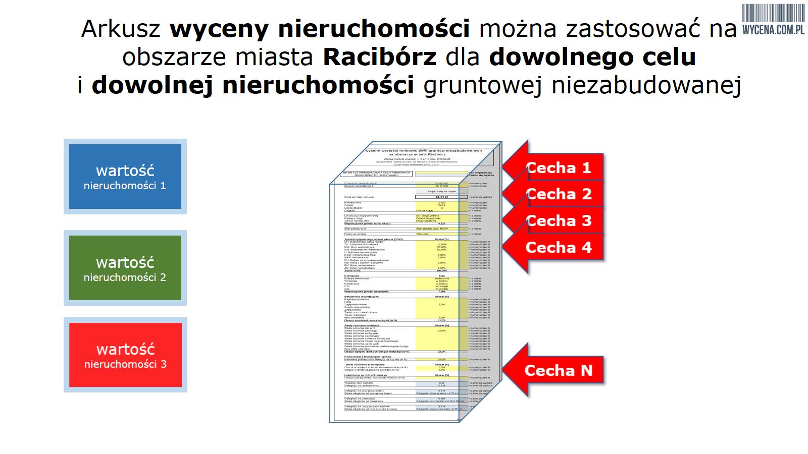 Prezentacja obsługi arkusza wyceny wartości rynkowej gruntów niezabudowanych opracowanego na zlecenie gminy Racibórz