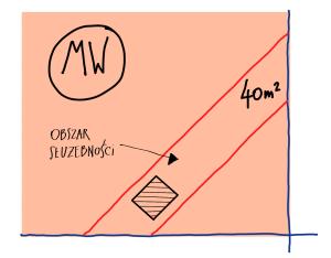 Ilustracja - KROK 2- Określenie powierzchni i typu gruntu, na którym ustanawiana jest służebność