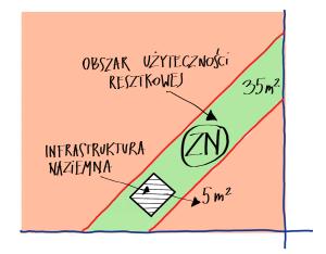 Ilustracja KROK 3 - Określenie powierzchni i typu gruntu użyteczności resztkowej (dla właściciela)