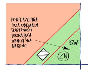 KROK 4 - Określenie powierzchni poza obszarem służebności, który doznaje obniżenia wartości