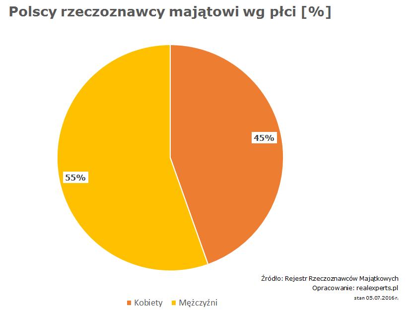 Polscy rzeczoznawcy majątkowi w podziale na płeć