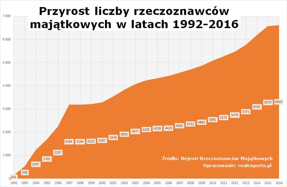 Przyrost liczby rzeczoznawców majątkowych w Polsce w latach 1992-2016