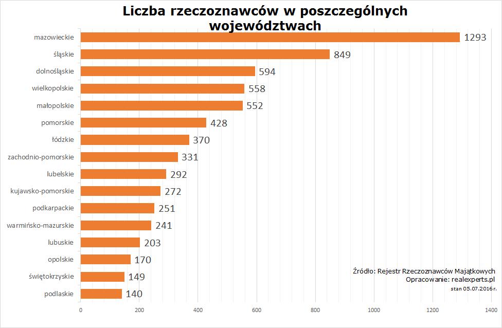 Liczba rzeczoznawców majątkowych w poszczególnych województwa