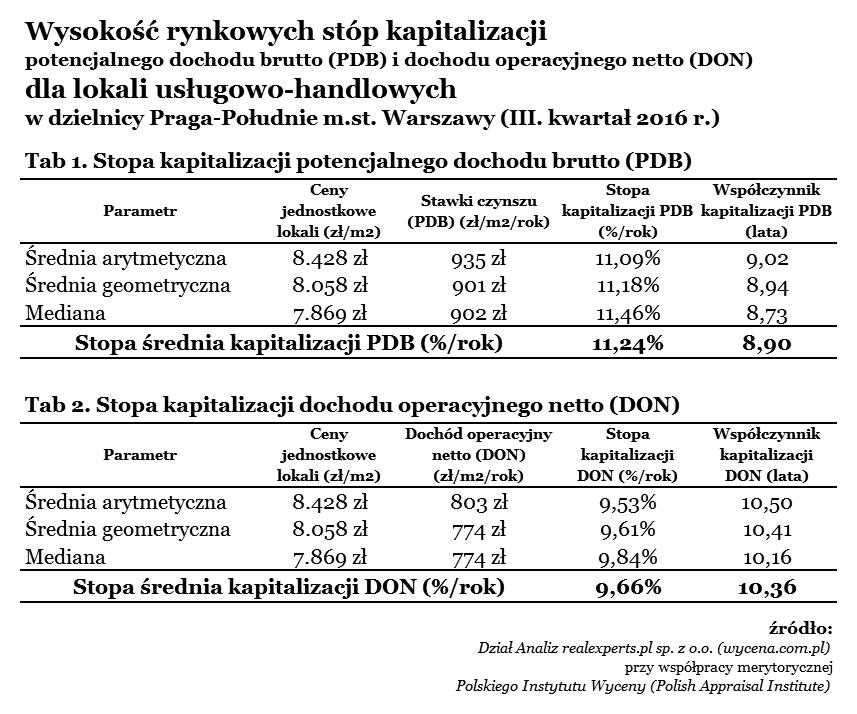 Wyniki analizy wysokości stóp kapitalizacji dla lokali użytkowych (biurowych oraz usługowo-handlowych) w dzielnicy Praga-Południe m.st. Warszawy