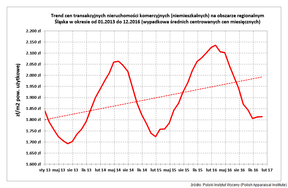 Trend cen transakcyjnych nieruchomości komercyjnych (niemieszkalnych) na obszarze regionalnym Śląska w okresie od 01.2013 do 12.2016