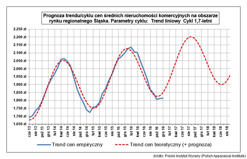 Prognoza trendu/cyklu cen średnich nieruchomości komercyjnych na obszarze rynku regionalnego Śląska